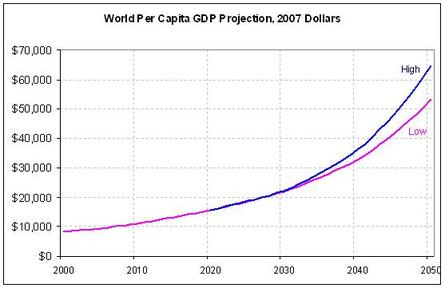 World Per Capita Gross Domestic Product