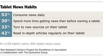 Fig-2 -Tablet News Habits