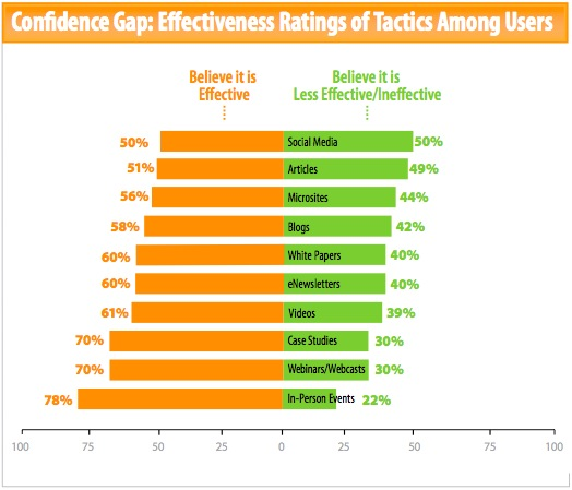 Effectiveness Ratings of Content Marketing Tactics