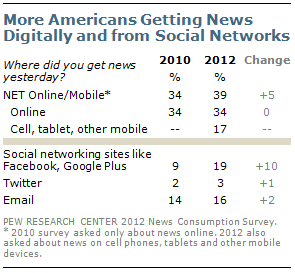 Pew Research 1