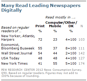 Pew Research 2
