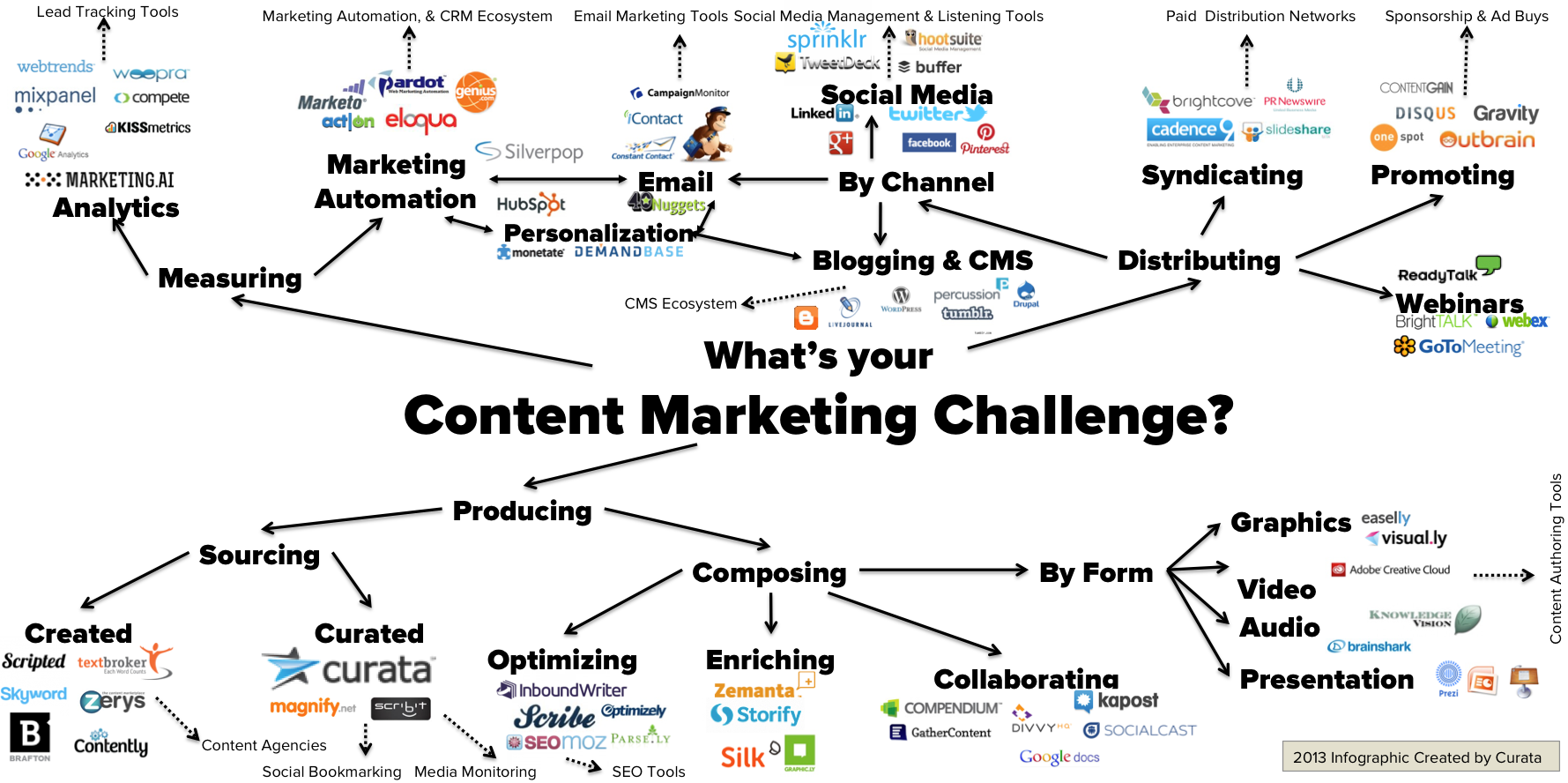 Curata content marketing tools list
